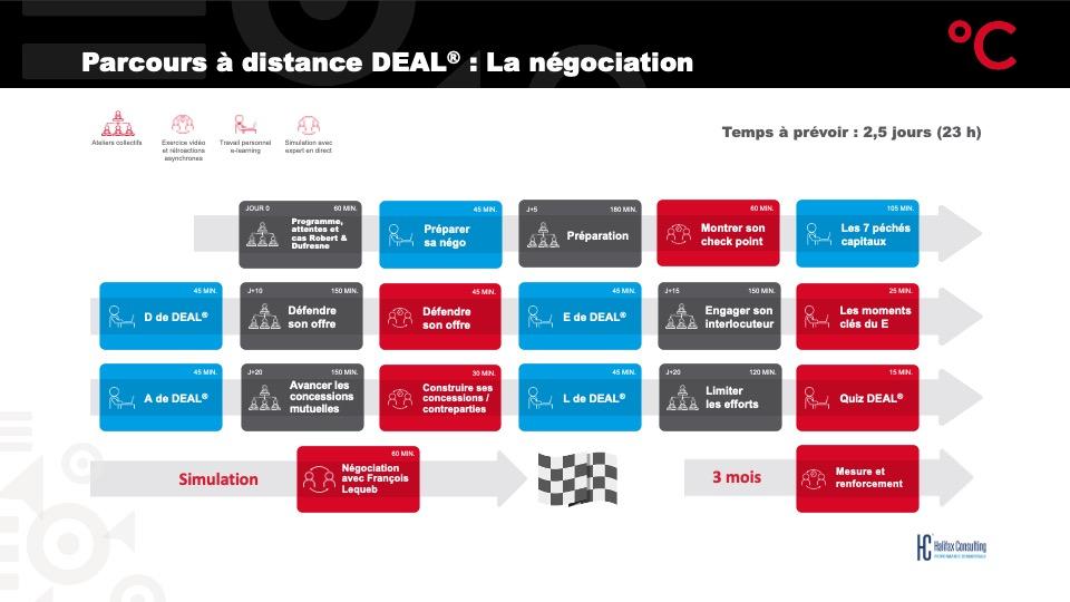 Parcours Négociation